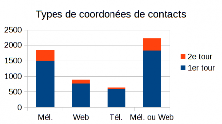type_coordonnees_contacts2.png